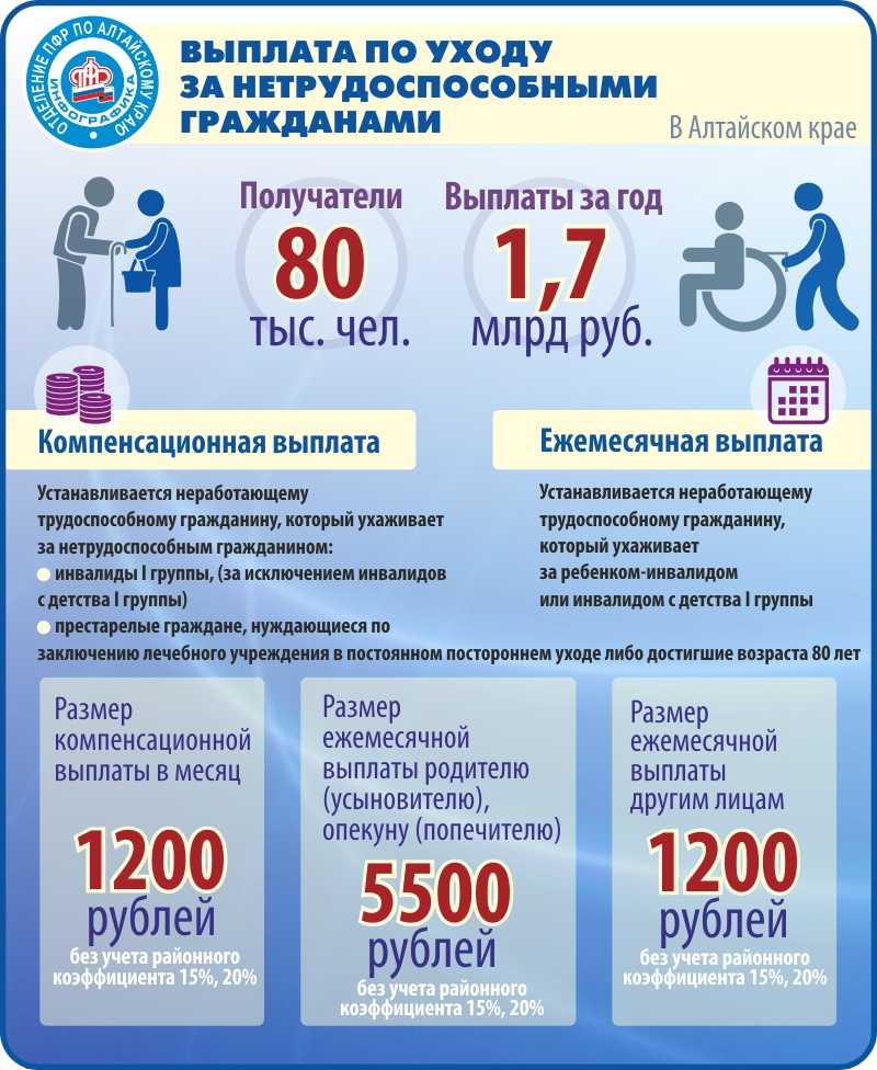 Доплата к пенсии 1200 по уходу